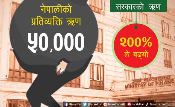 हरेक नेपालीको थाप्लोमा ५० हजार रुपैयाँ ऋणको भारी